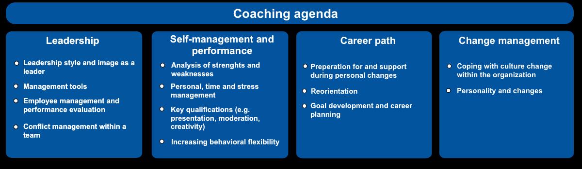 OTP Coaching agenda