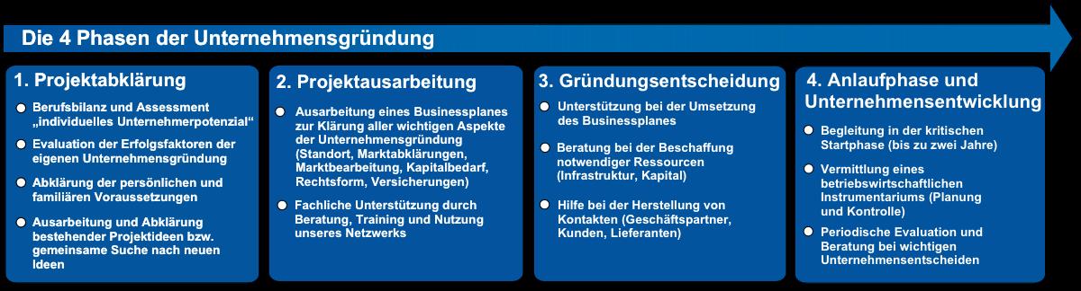 OTP Unternehmensgruendung