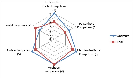 OTP Kompetenzmodell